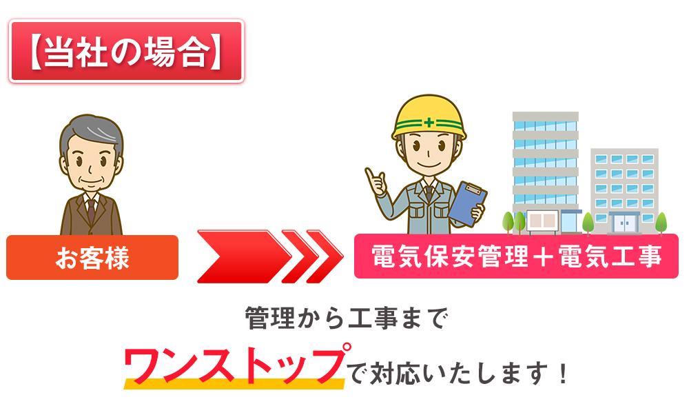 当社は管理から工事までワンストップで対応します。